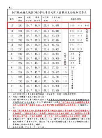 金門縣政府及機關(構)學校專案約用人員薪點支給報酬標準表