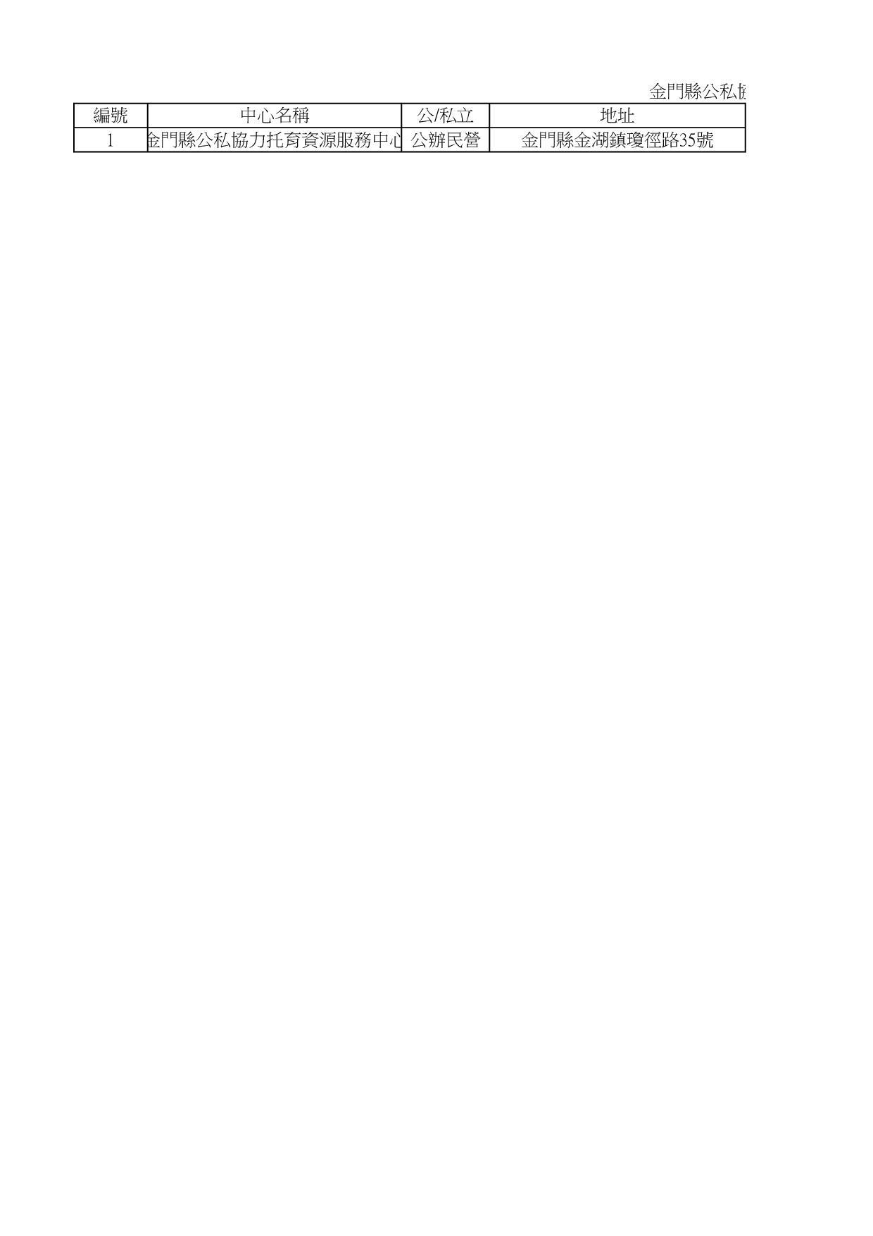 金門縣公私協力托育資源服務中心名冊