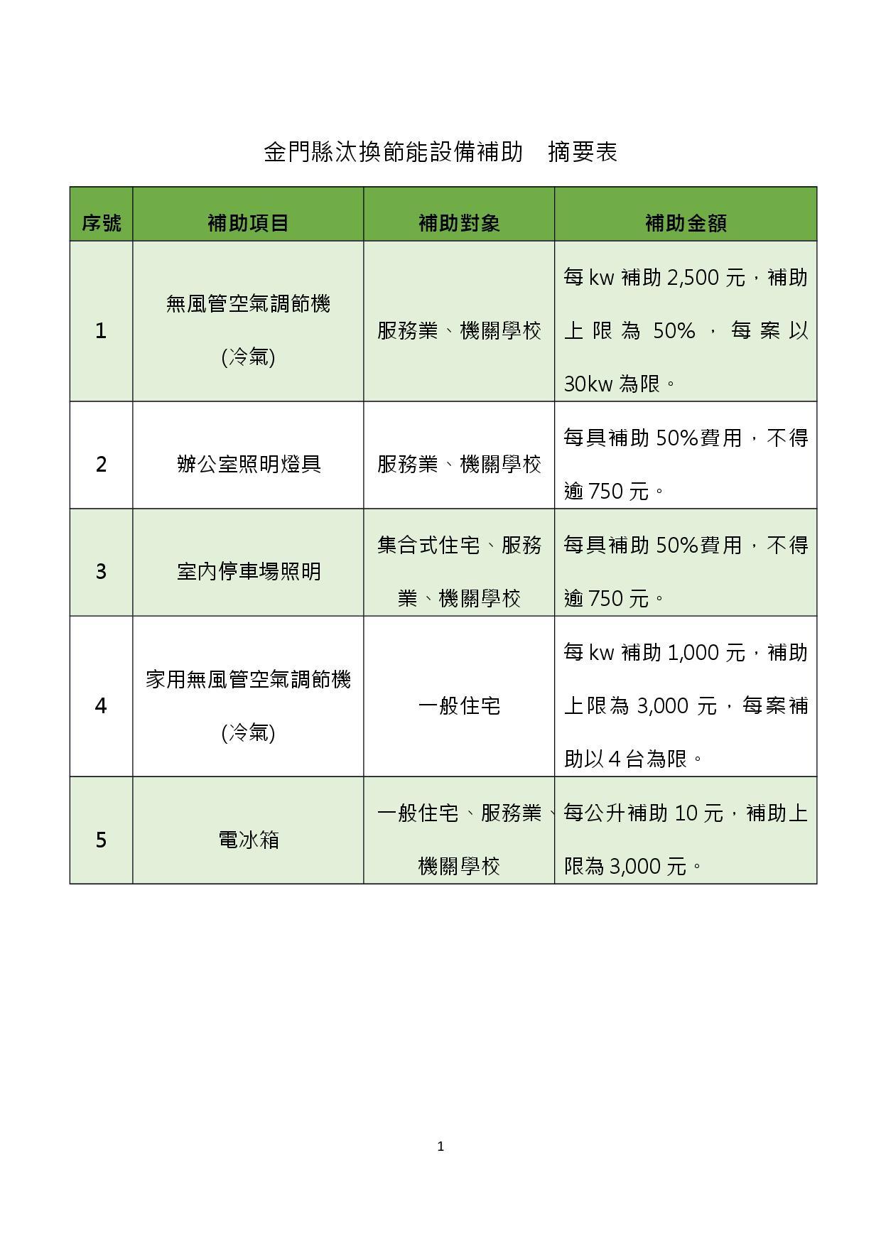 金門縣汰換節能設備補助摘要表