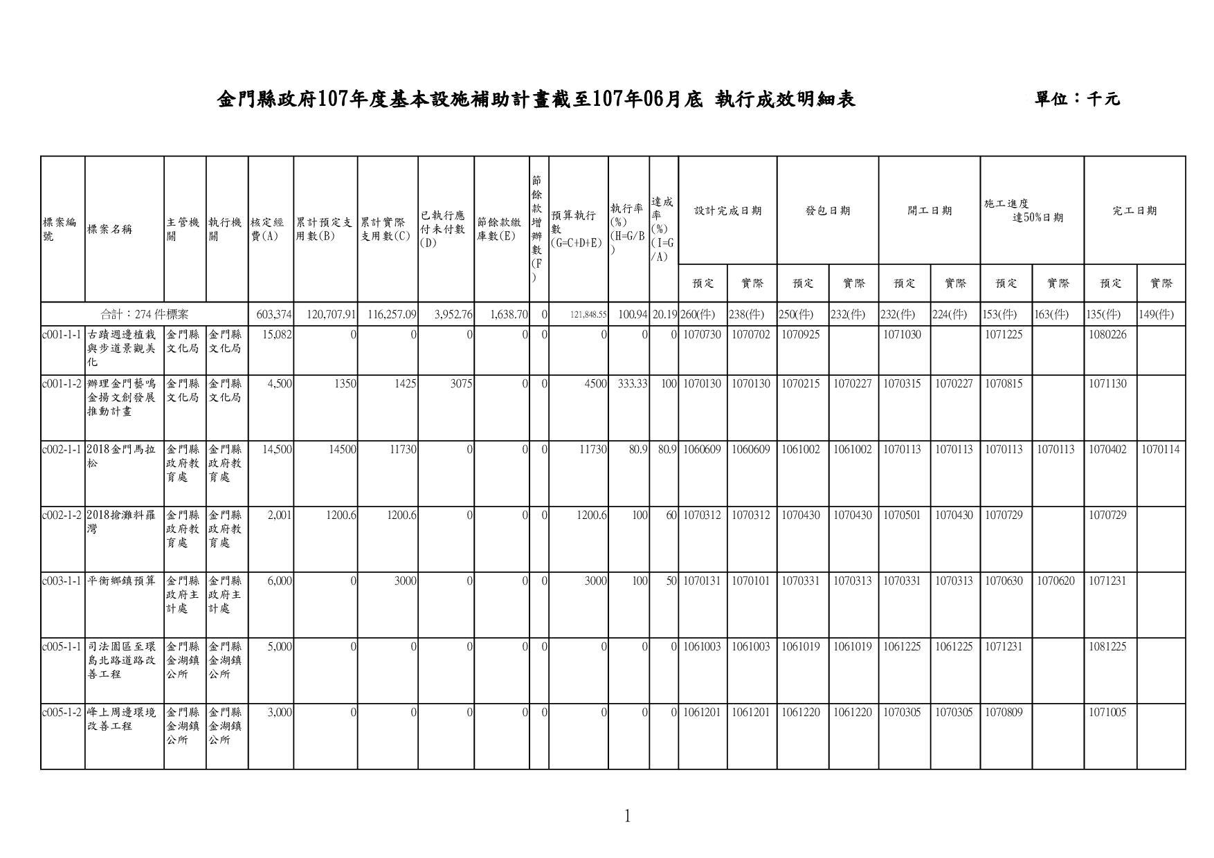 金門縣政府107年度基本設施補助計畫截至107年06月底 執行成效明細表