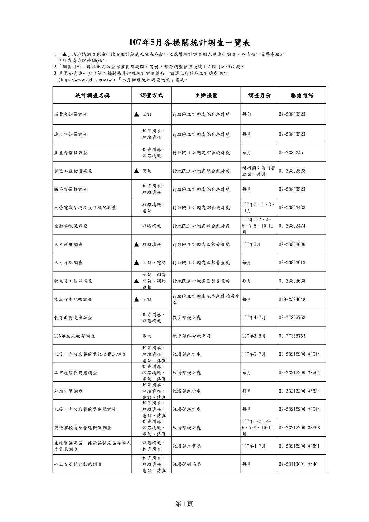 107年5月各機關統計調查一覽表