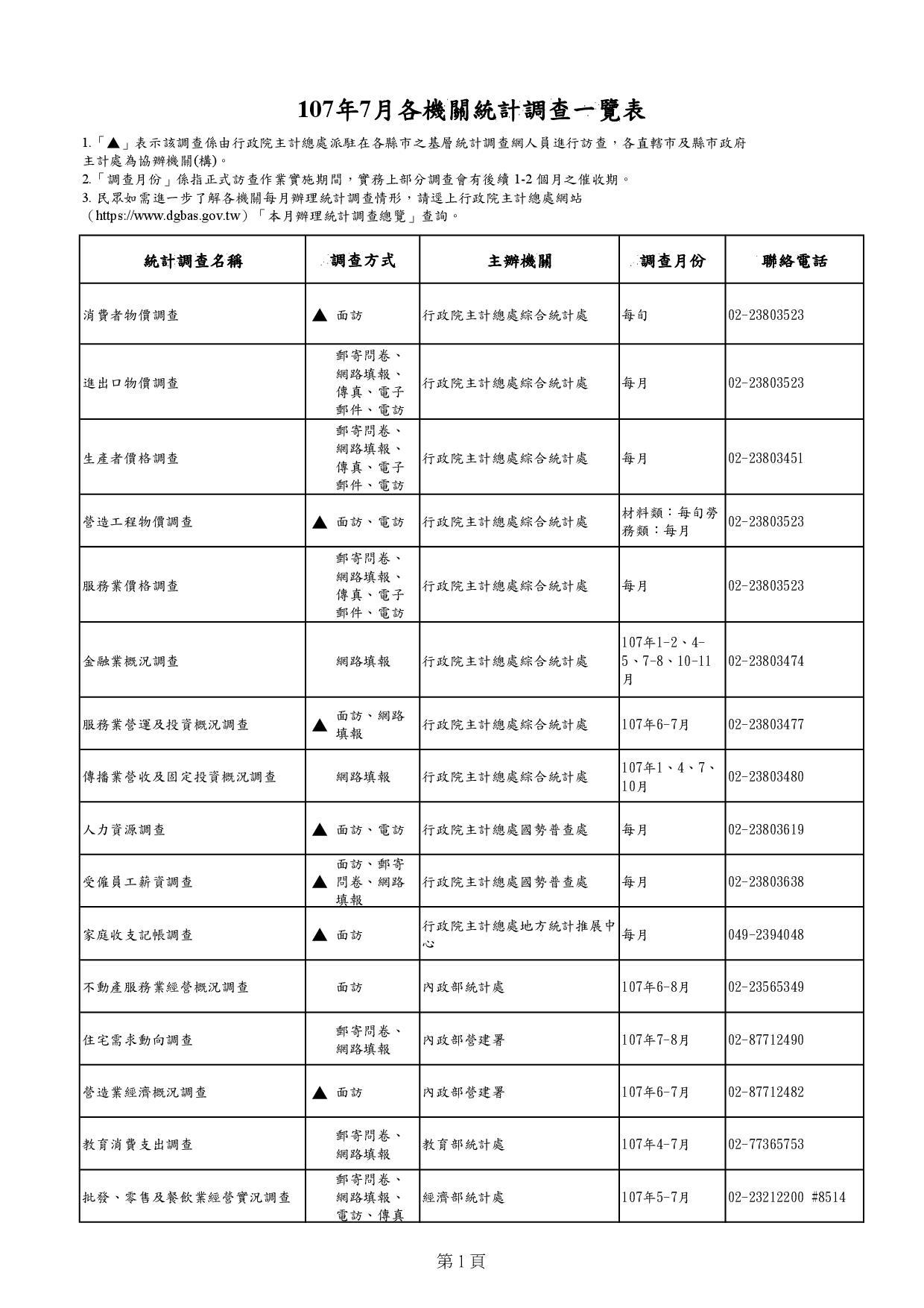 107年7月各機關統計調查一覽表