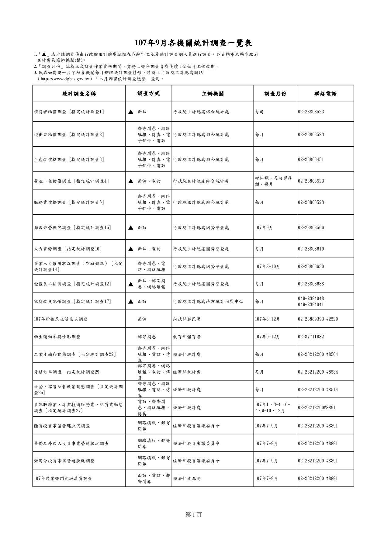 107年9月各機關統計調查一覽表