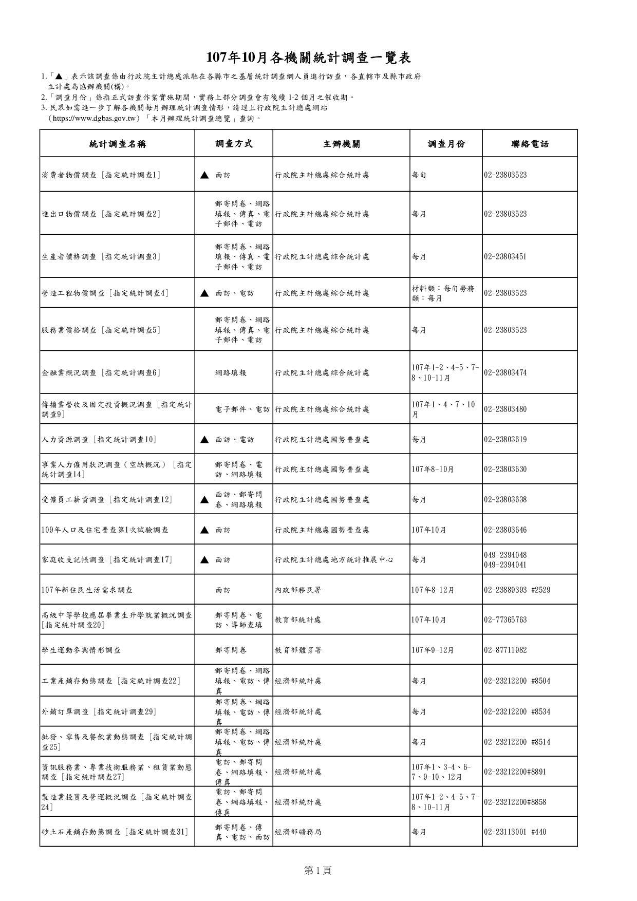 107年10月各機關統計調查一覽表