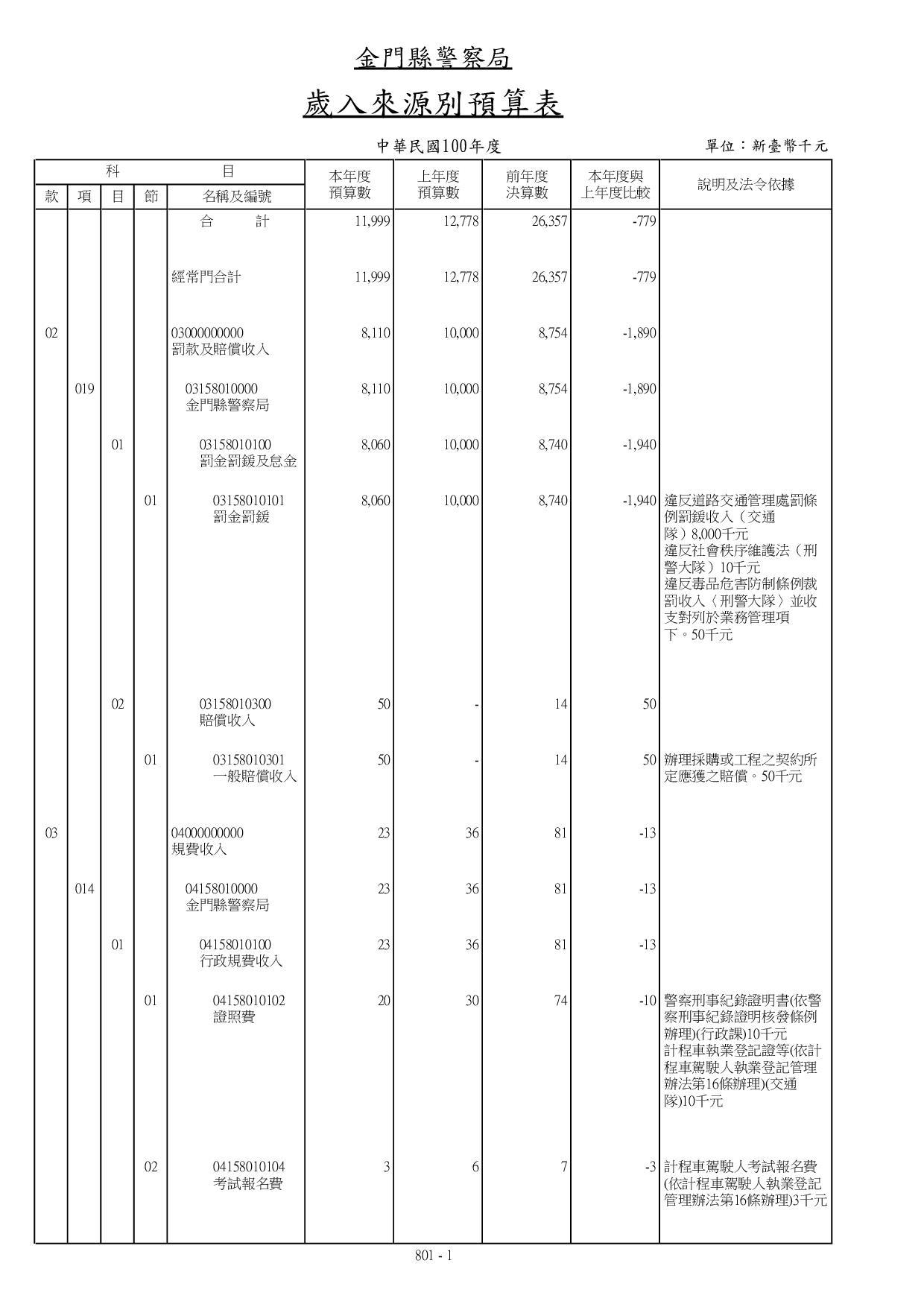 100年度歲入來源別預算表