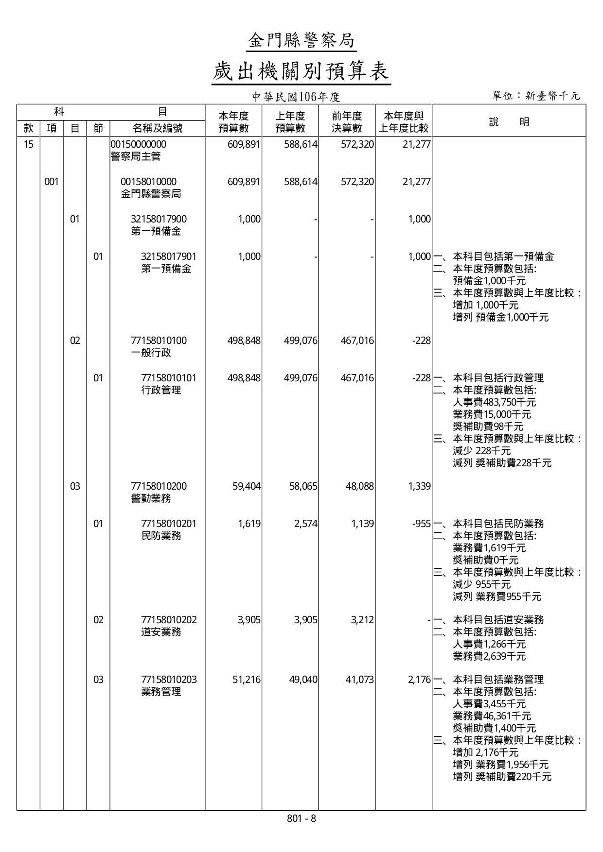 106年度歲出機關別預算表