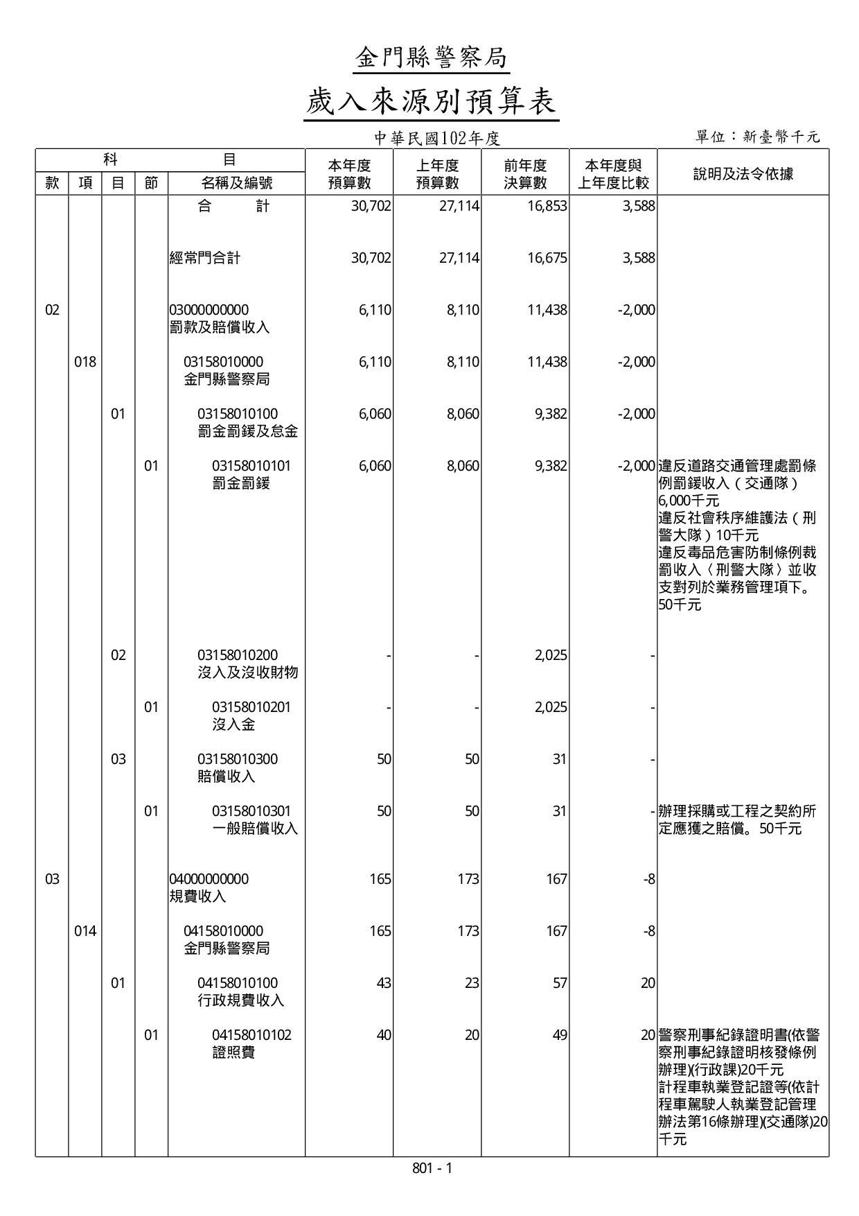 102年度歲入來源別預算表
