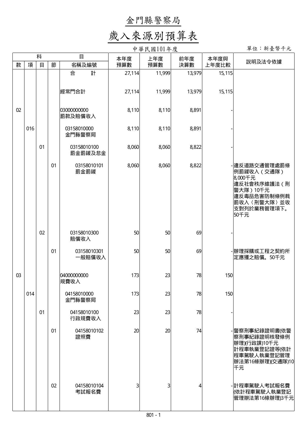 101年度歲入來源別預算表