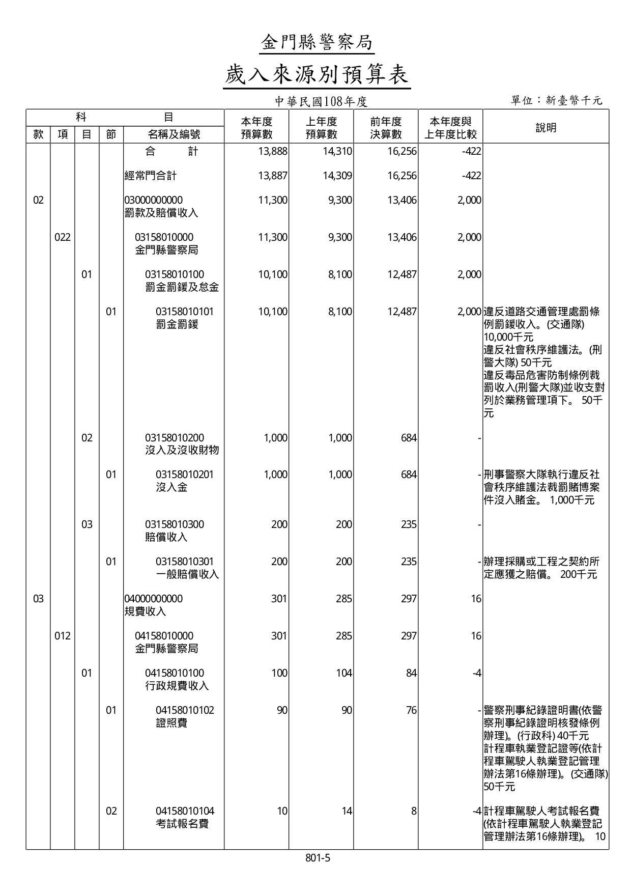 108年度歲入來源別預算表