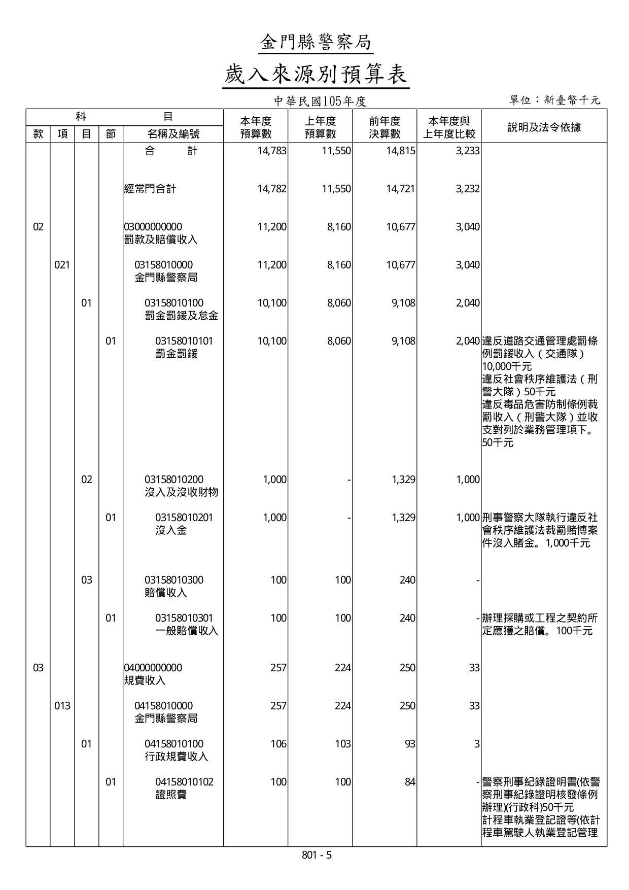 105年度歲入來源別預算表