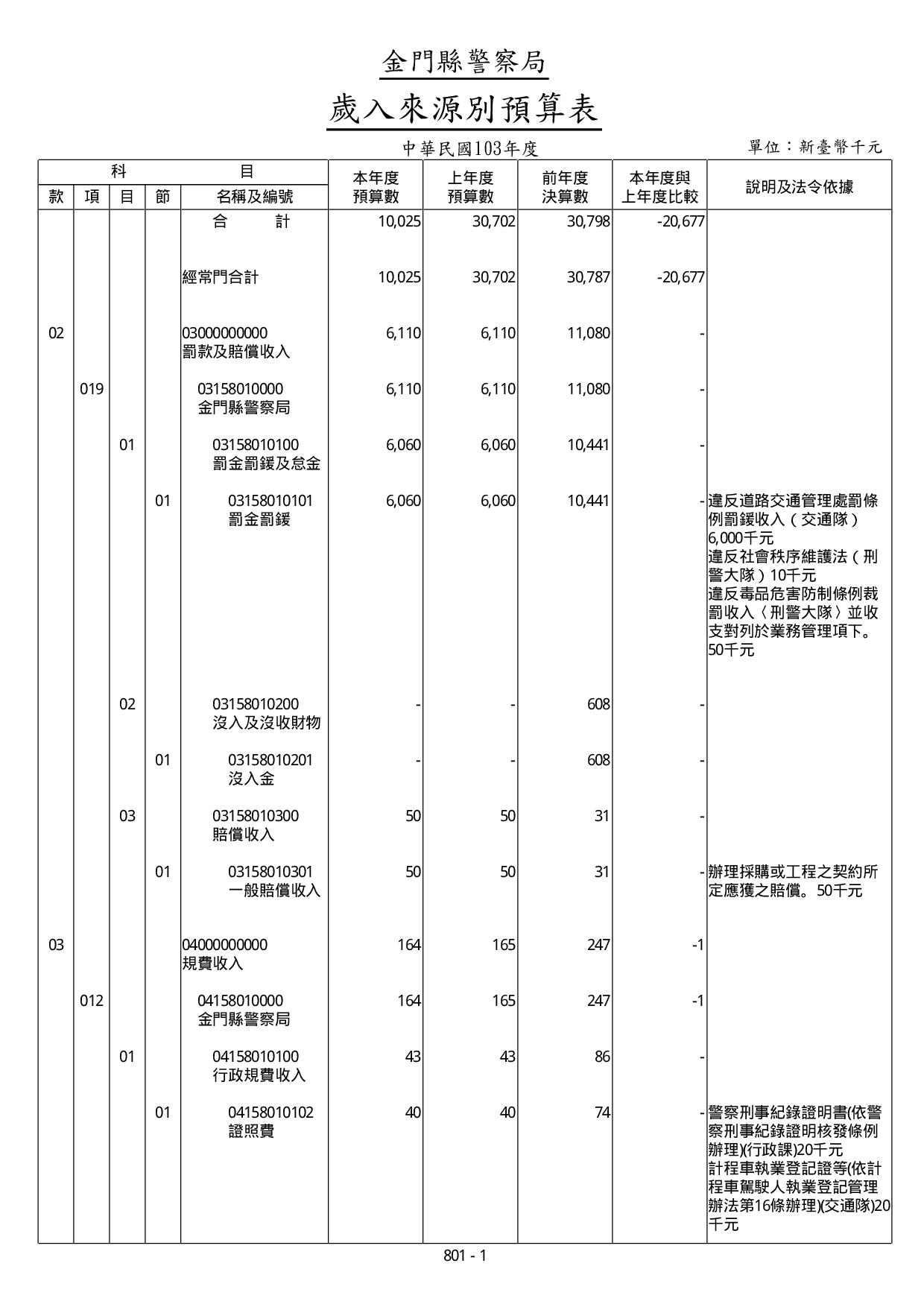 103年度歲入來源別預算表