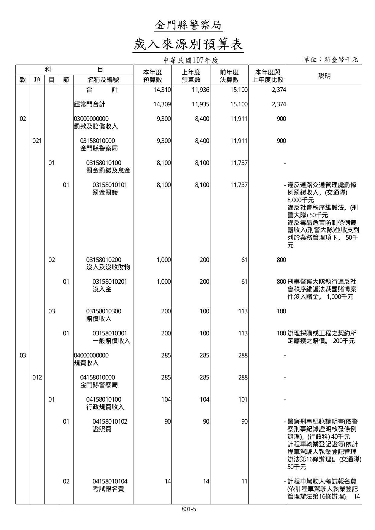 107年度歲入來源別預算表