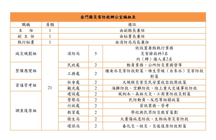 金門縣災害防救辦公室編組表