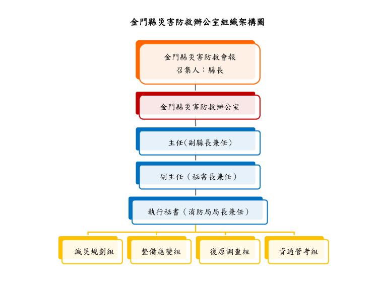 金門縣災害防救辦公室組織架構圖