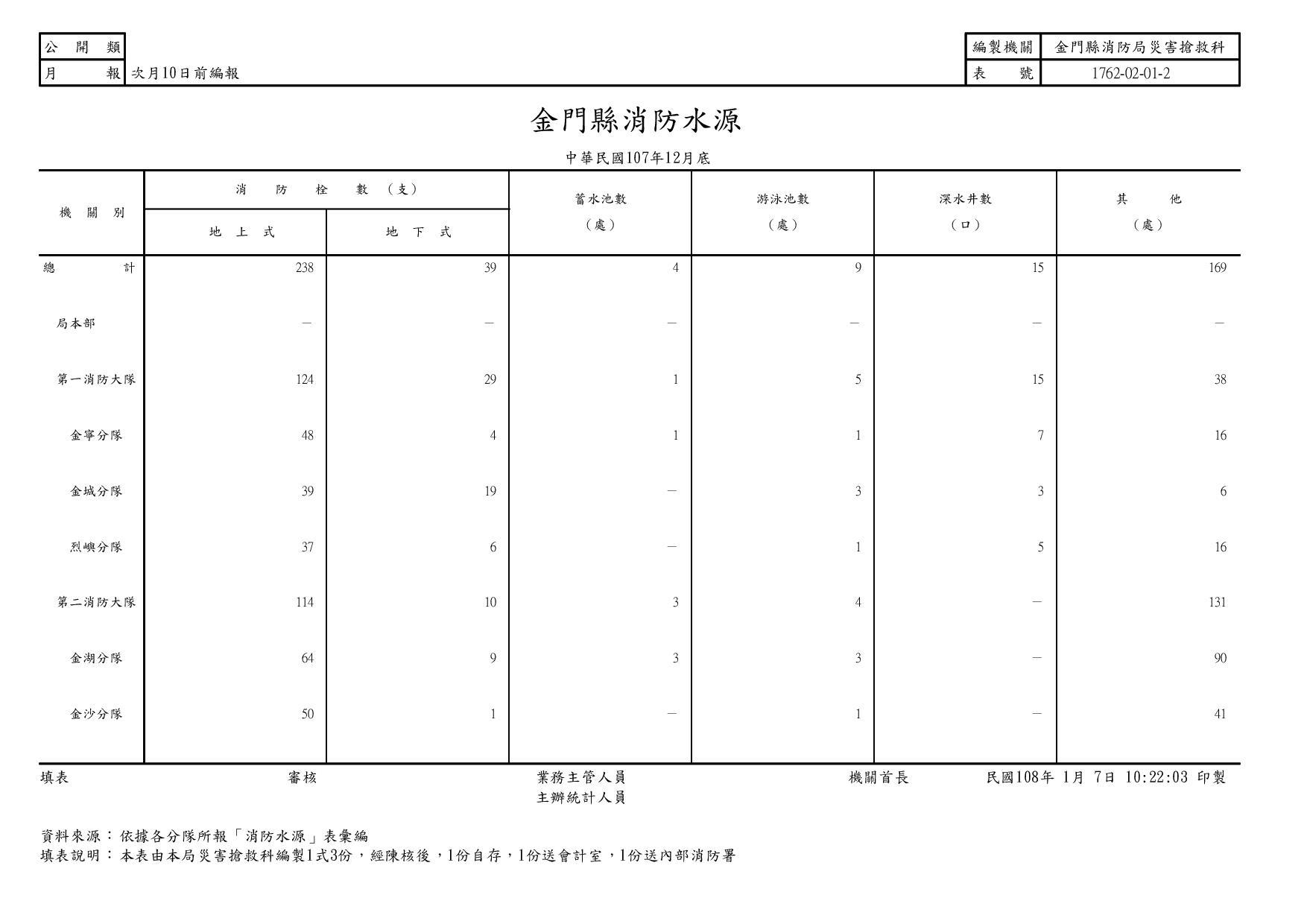 【災害搶救科】107年12月消防水源