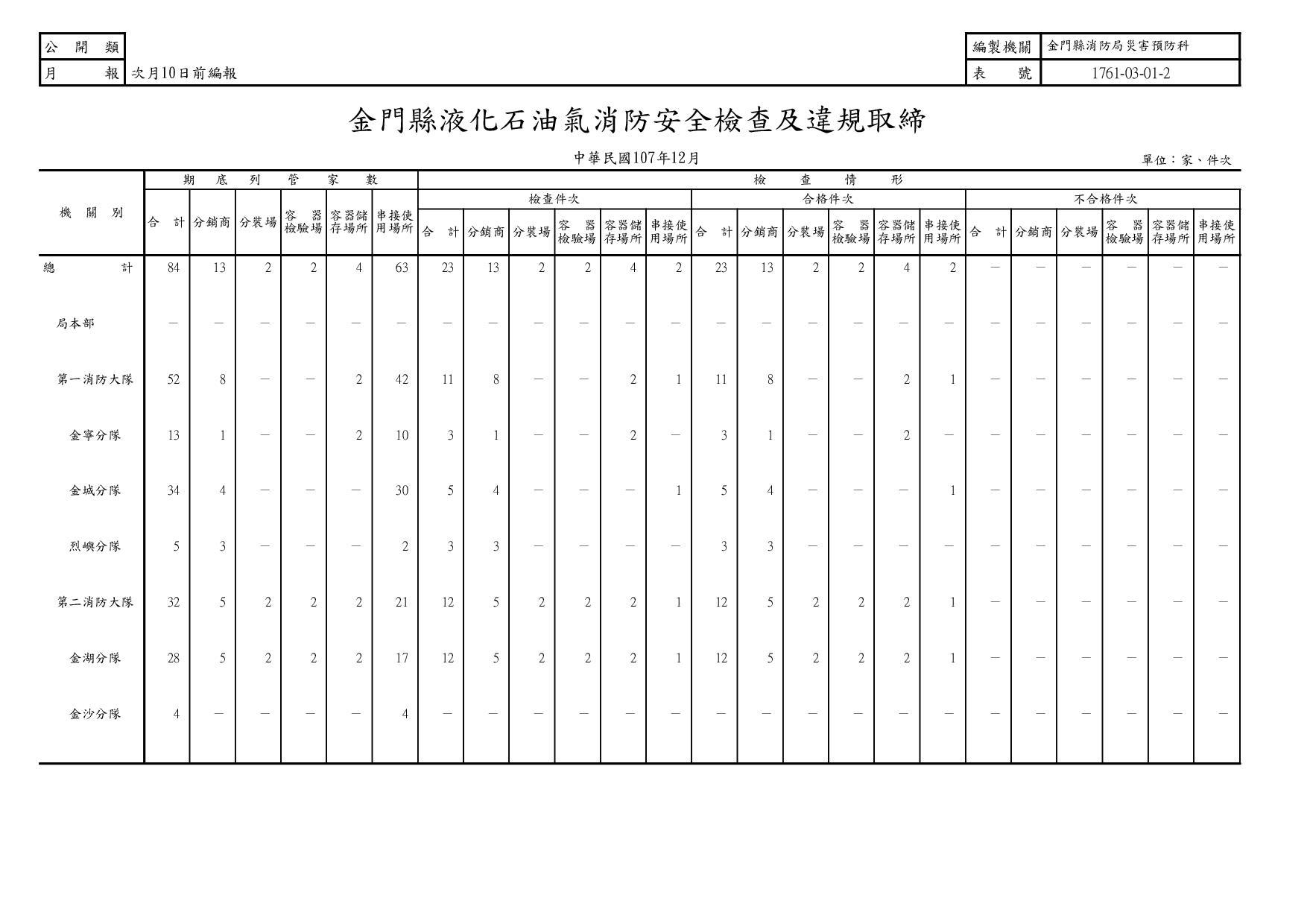 107年12月金門縣液化石油氣消防安全檢查及違規取締