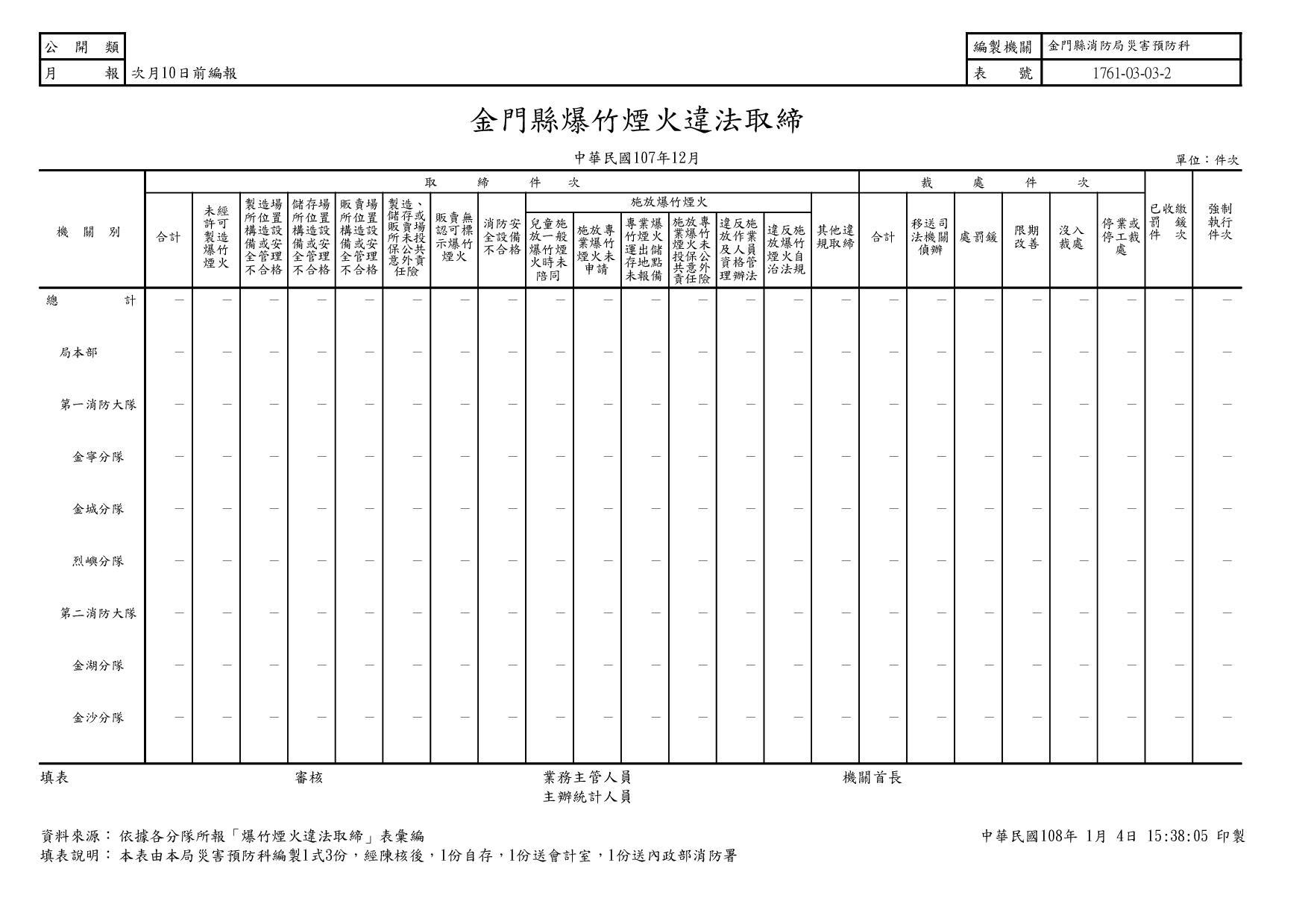 107年12月金門縣爆竹煙火違法取締