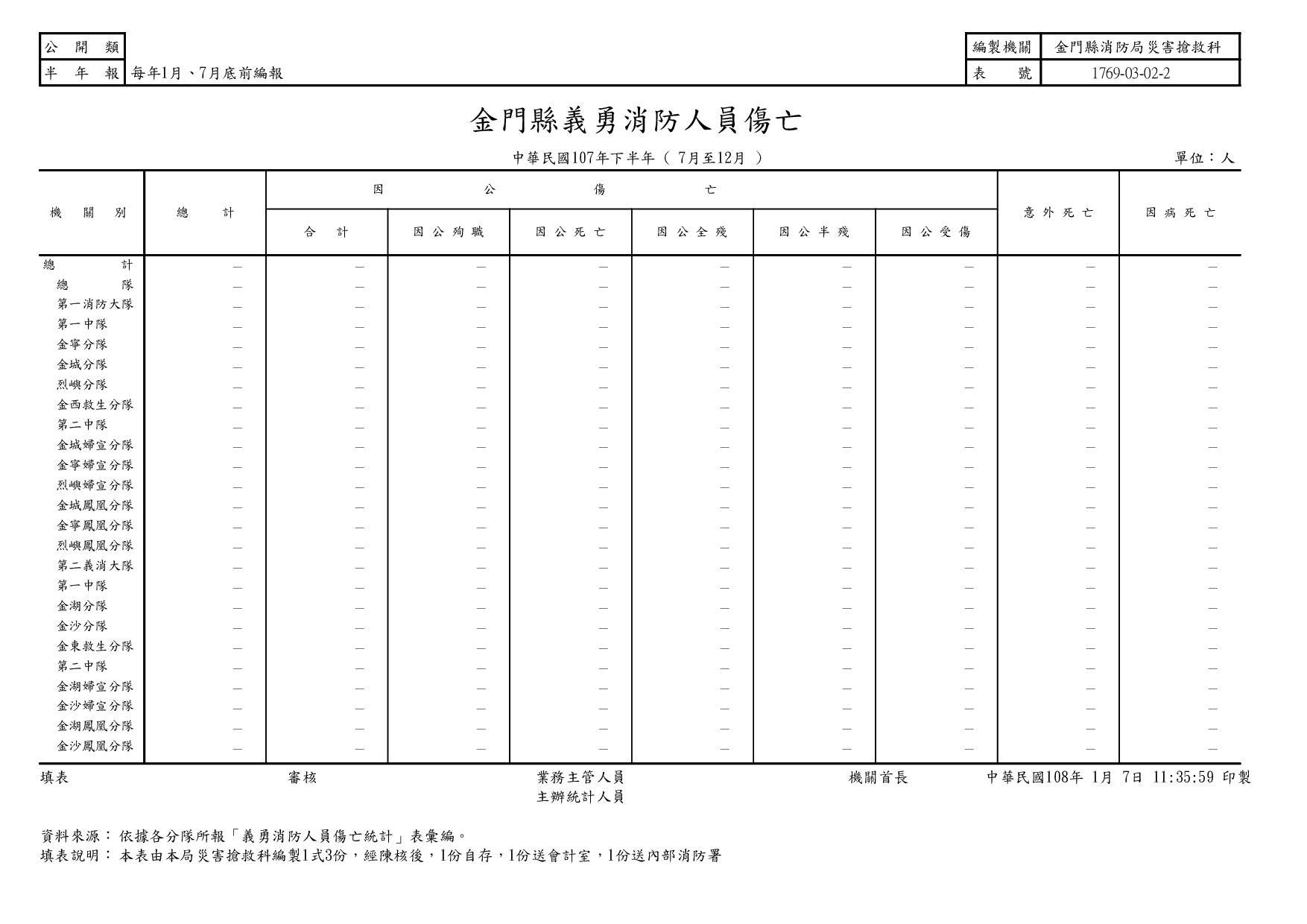 107年下半年義勇消防人員傷亡統計報表