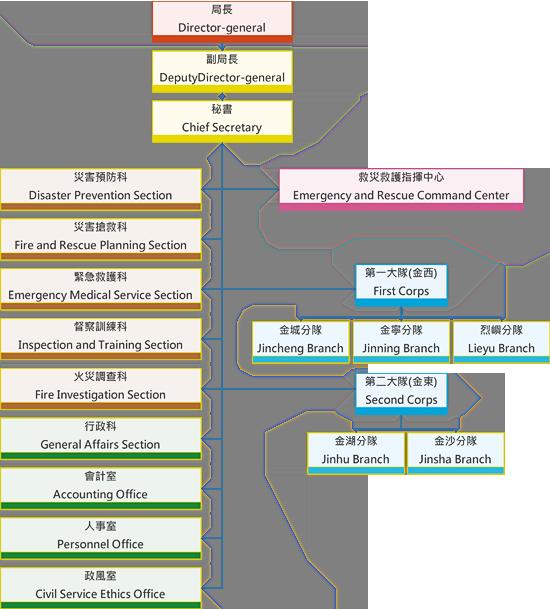 組織架構圖3拷貝