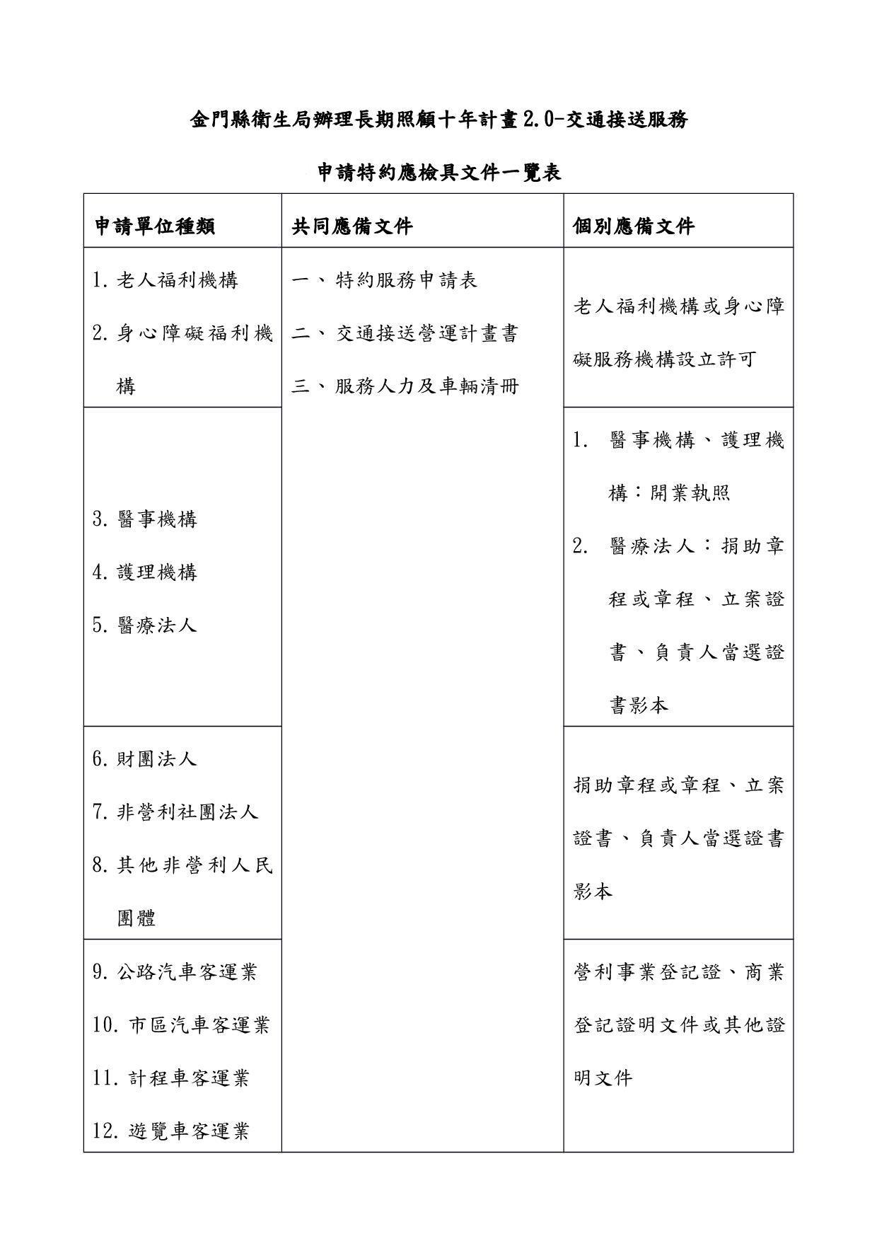 附件一-申請特約應檢具文件一覽表