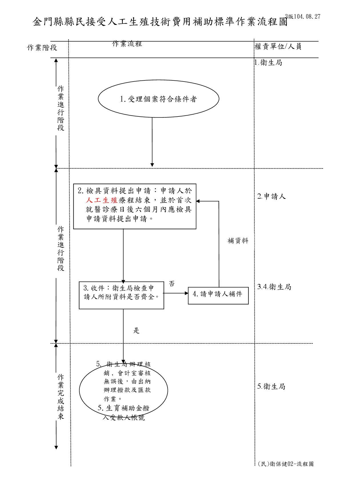 (民)衛保健02-流程圖