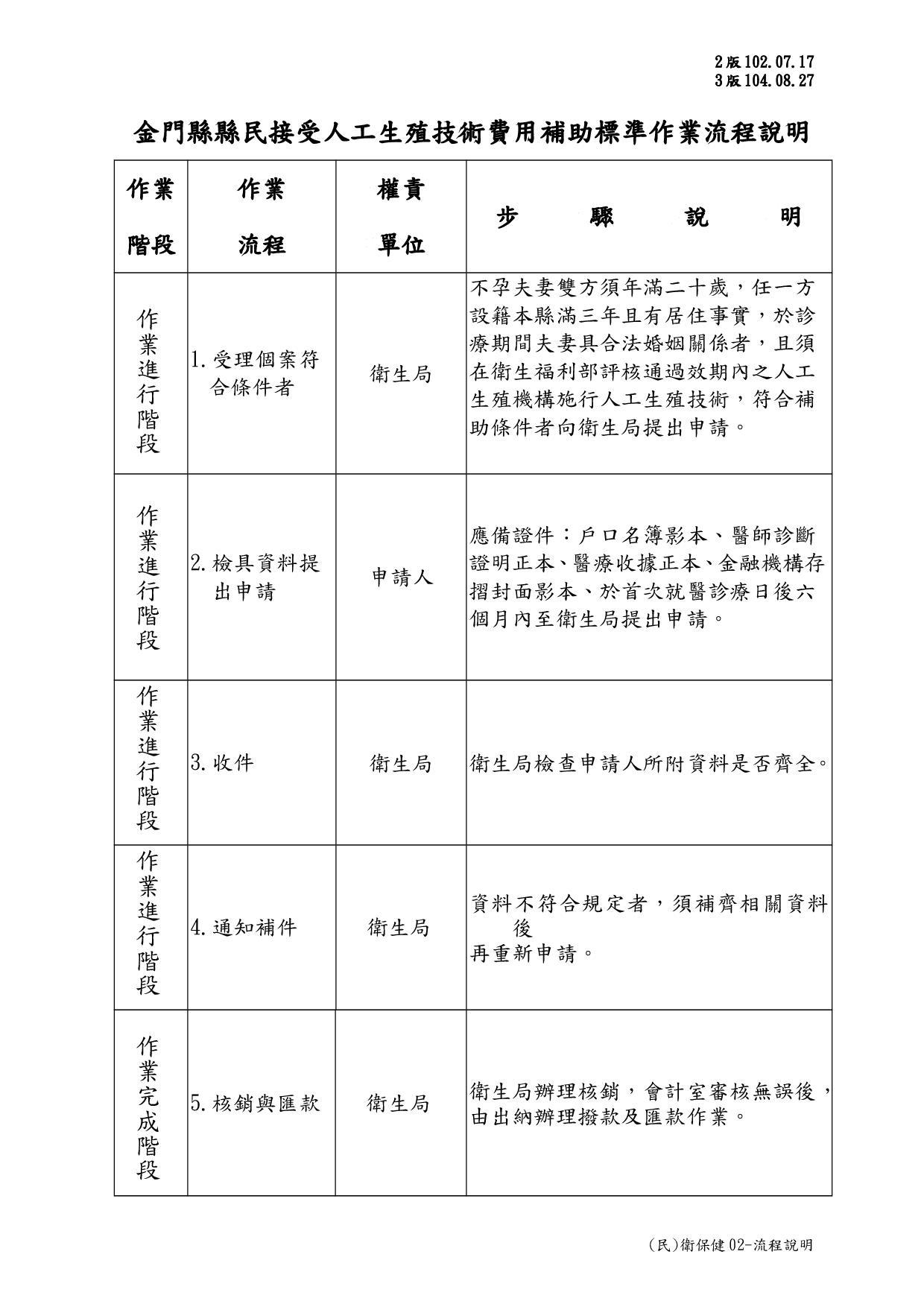 (民)衛保健02-流程說明