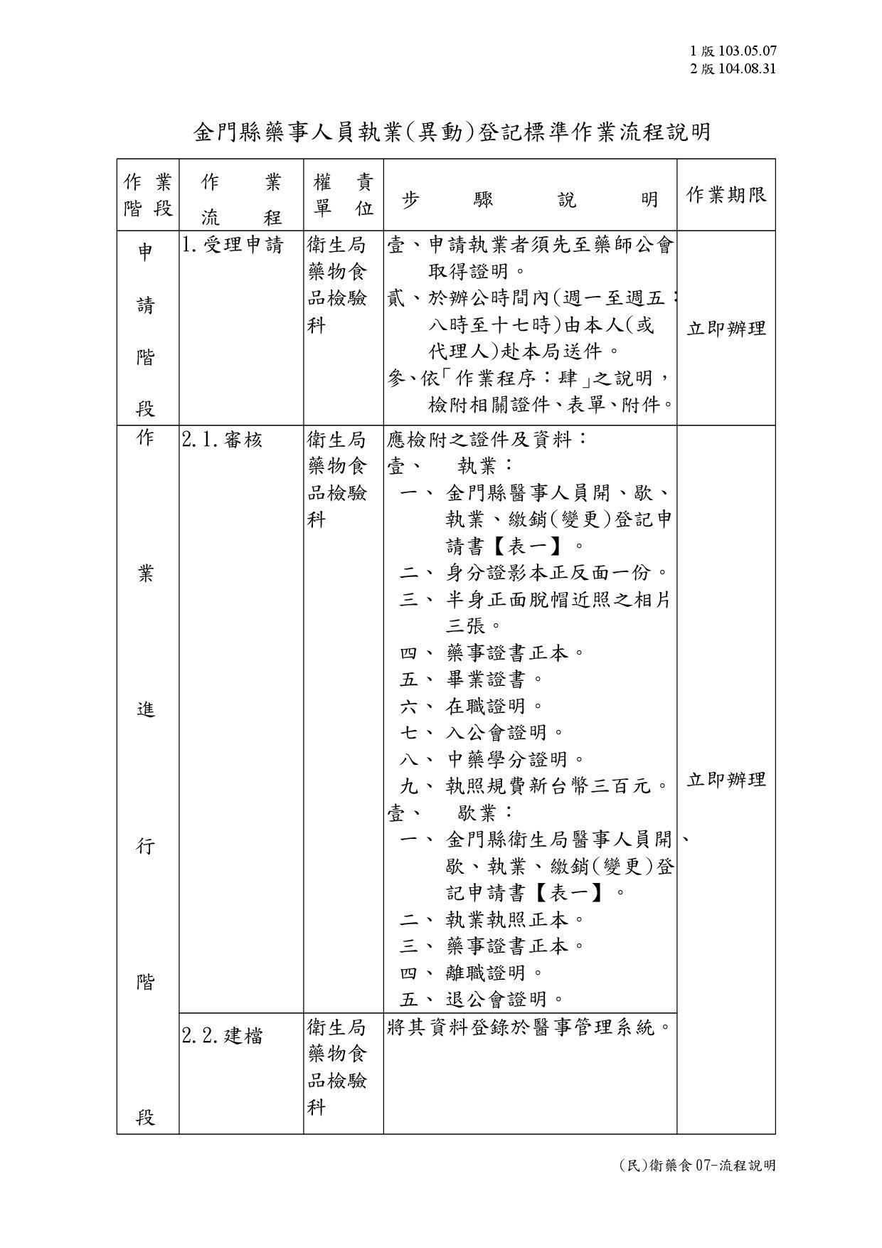 (民)衛藥食07-流程說明