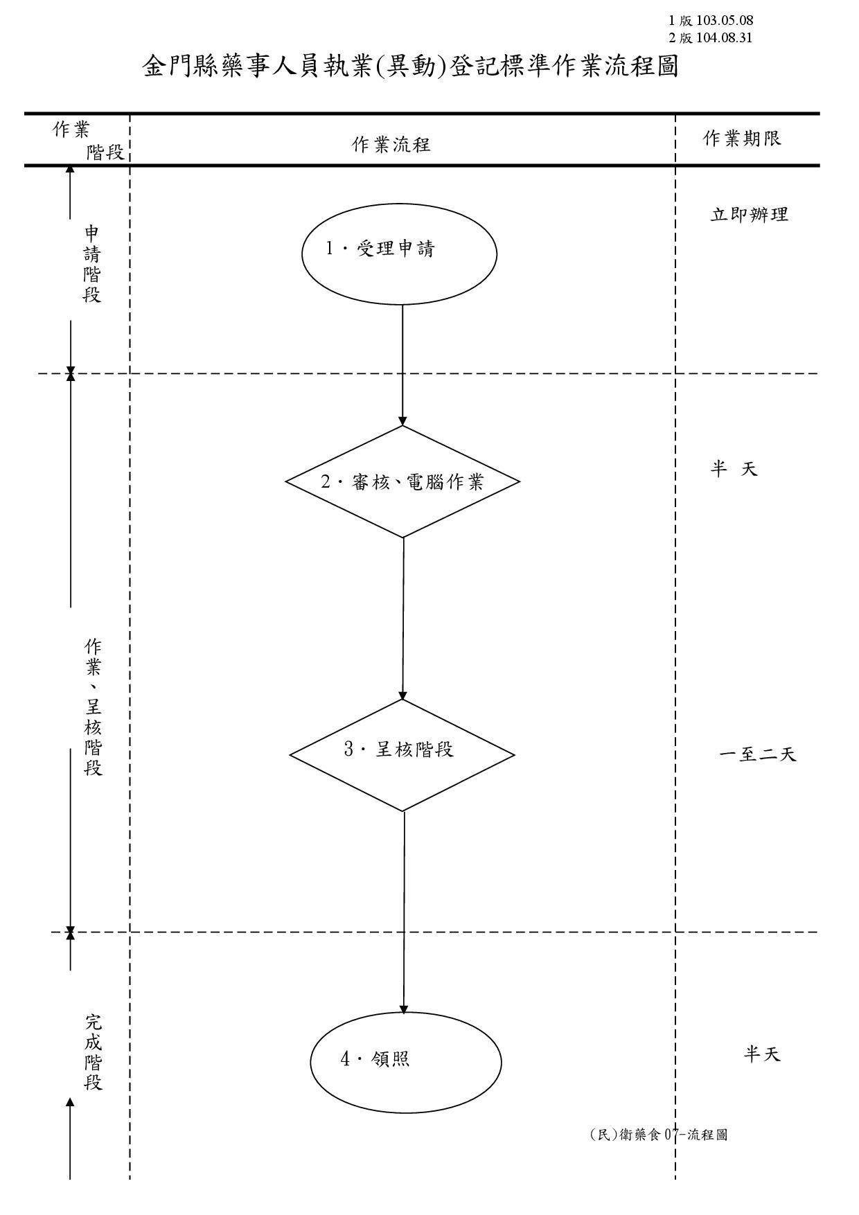 (民衛藥食07-流程圖