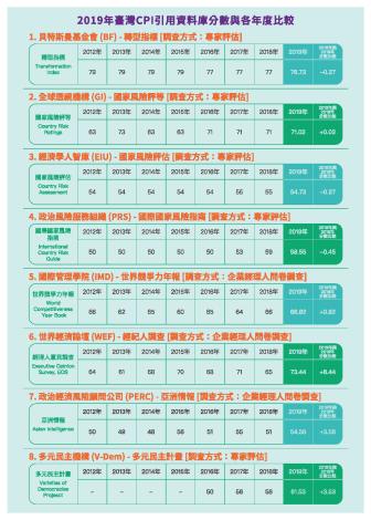 清廉印象指數CPI電子簡介_頁面_4