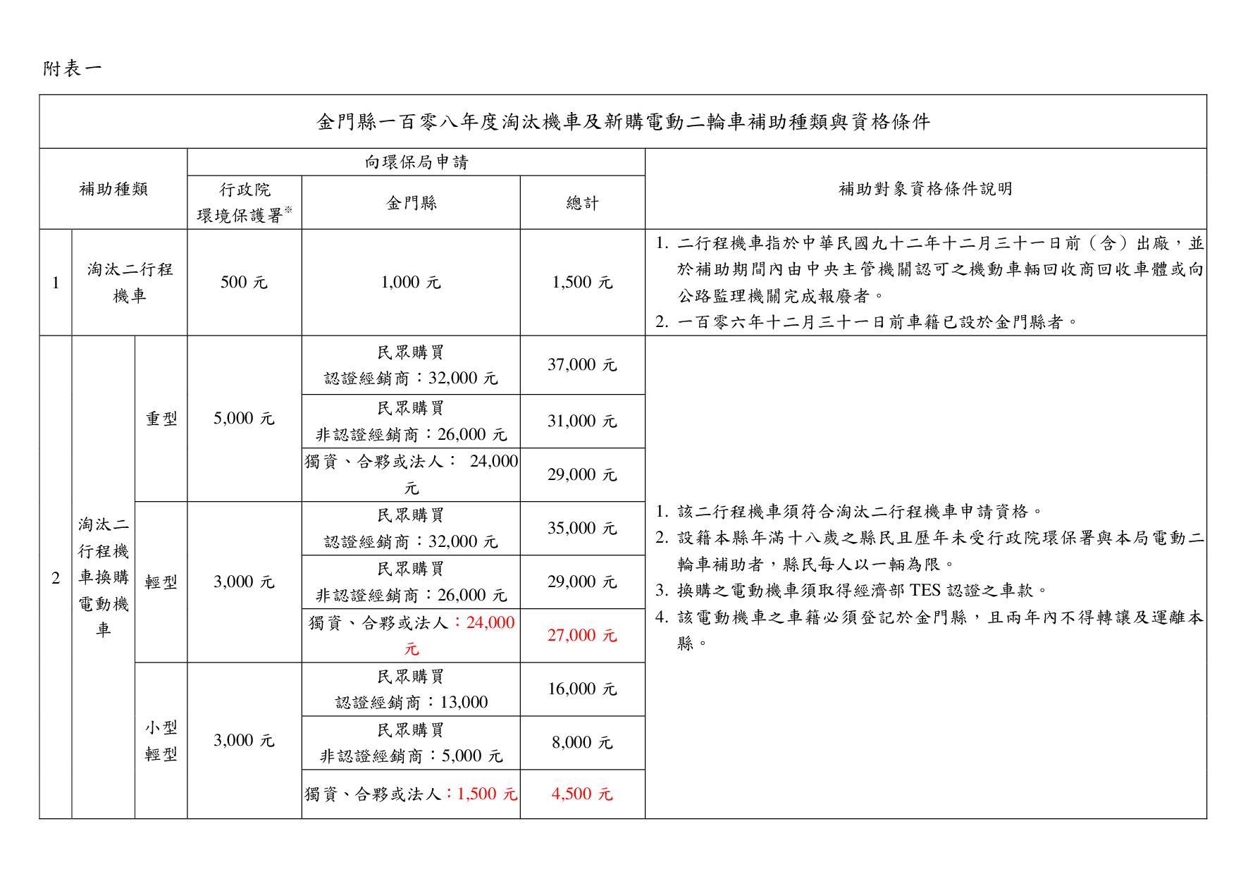 1080429-補助資格種類與條件(附表一、二) 1080329