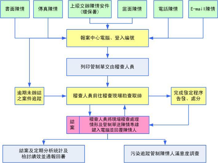 環保署_流程圖