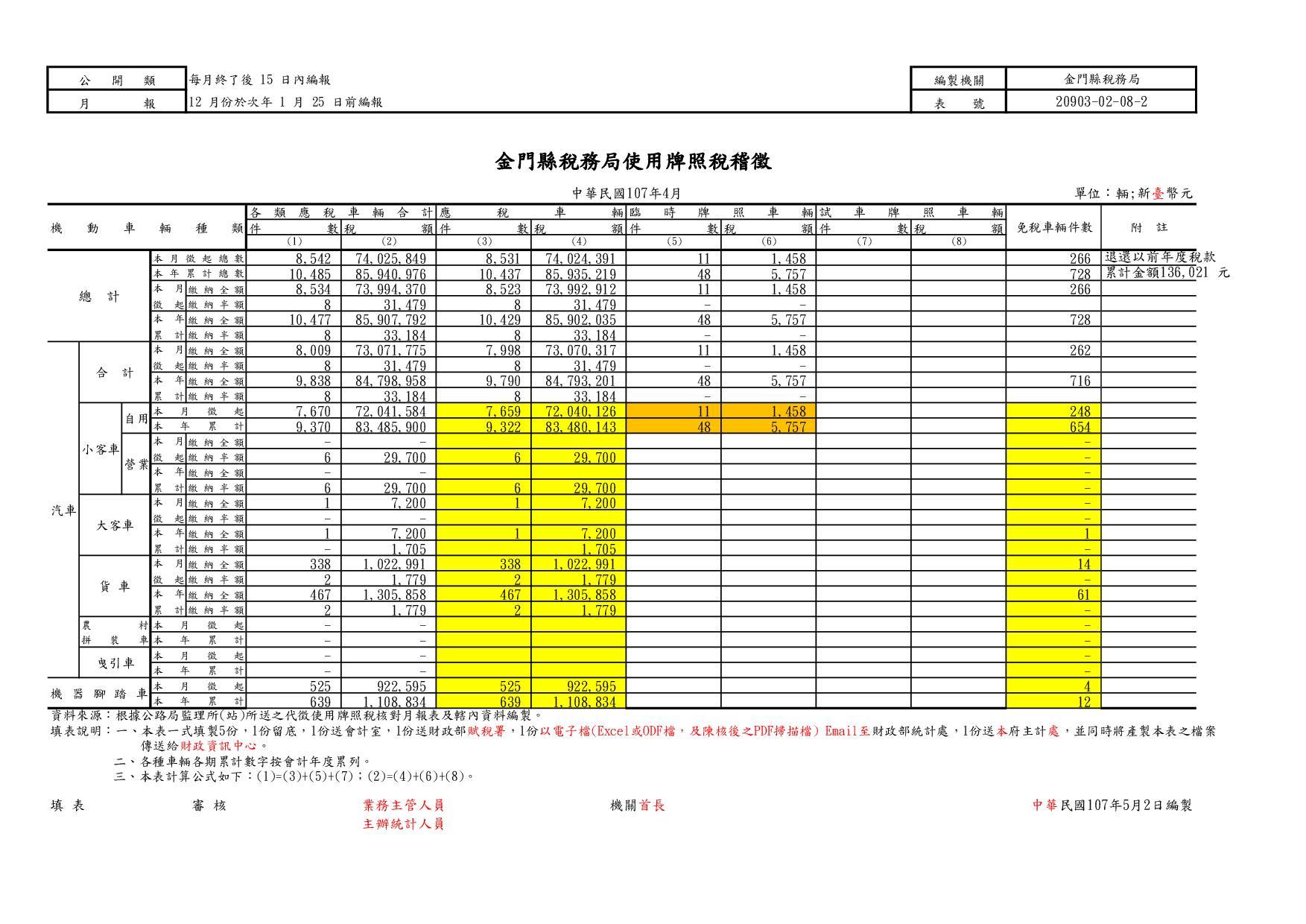 10704  牌照稅稽徵表