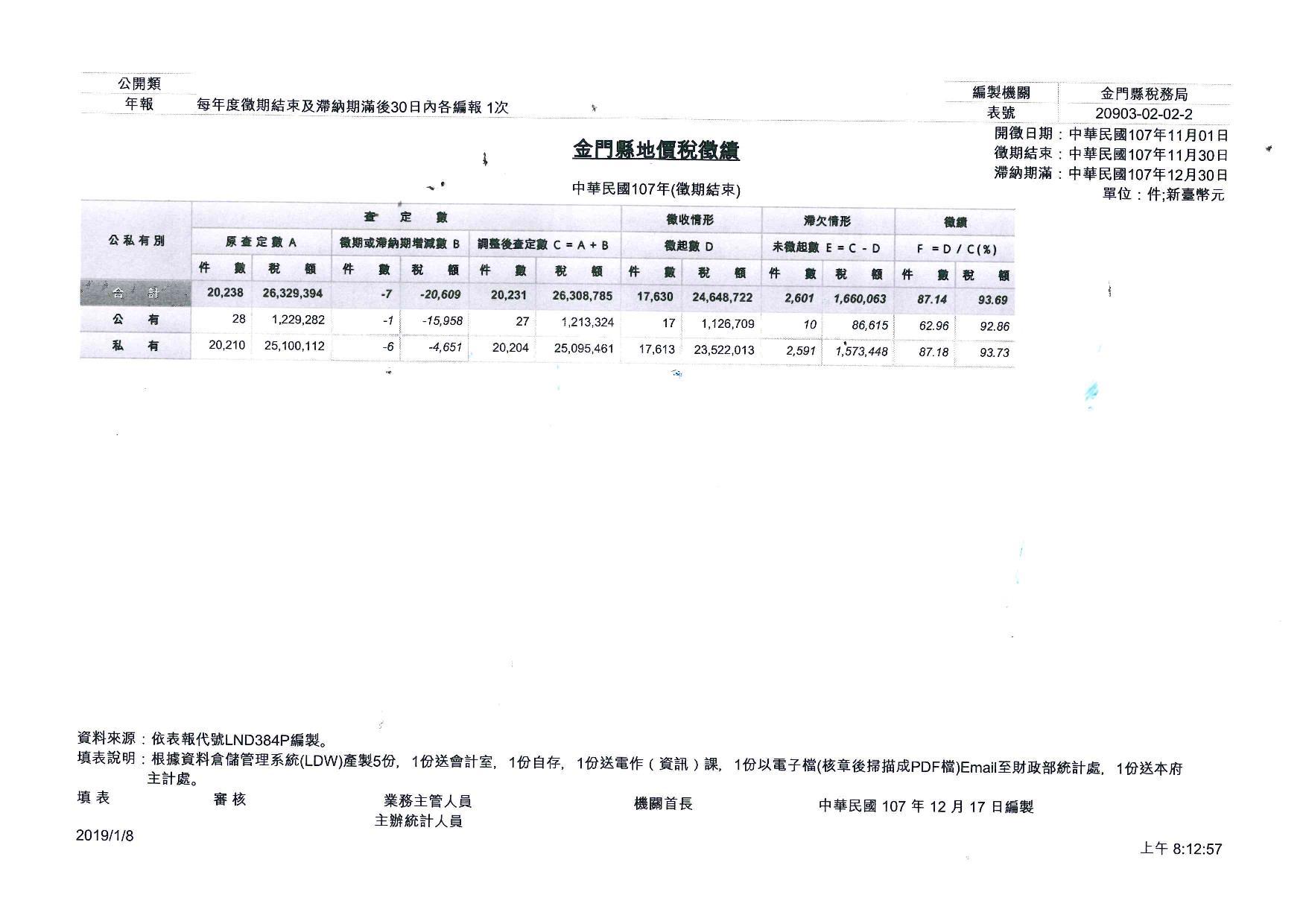 107年金門縣地價稅徵績(徵期結束)