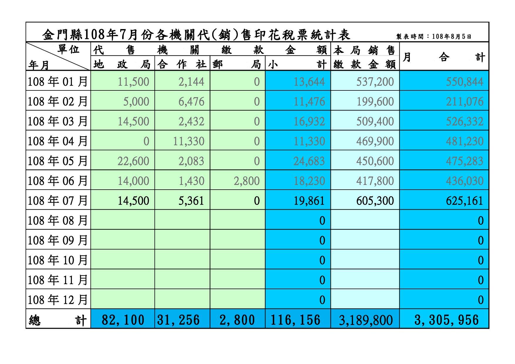 金門縣108年7月各機關代(銷)售印花稅票統計表