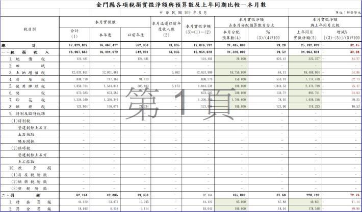 10908稅捐實徵淨額與預算數-本月數