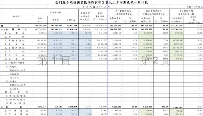 10910金門縣各項稅捐實徵淨額與預算數及上年同期比較-累計數