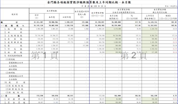 10910金門縣各項稅捐實徵淨額與預算數及上年同期比較-本月數