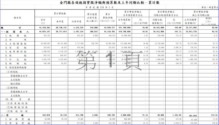 金門縣各項稅捐實徵淨額與預算數及上年同期比較-累計數