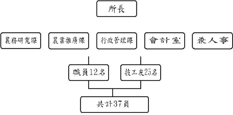 農試所-組織架構圖