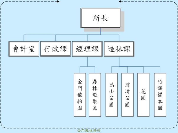 金門縣林務所組織圖4