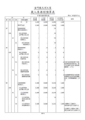 108年度預算書001