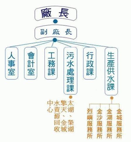 自來水廠-組織編制圖
