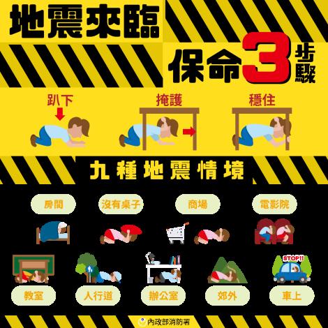 地震來臨-保命3步驟 9種情境