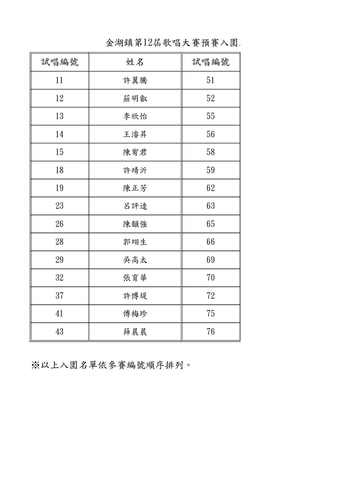 金湖鎮第12屆歌唱大賽預賽入圍名單