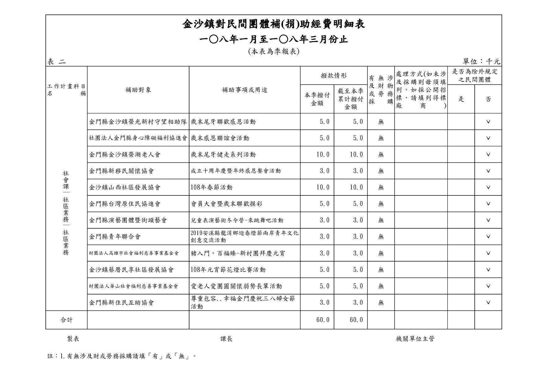 108年考核表補助民間團體(第1季 )