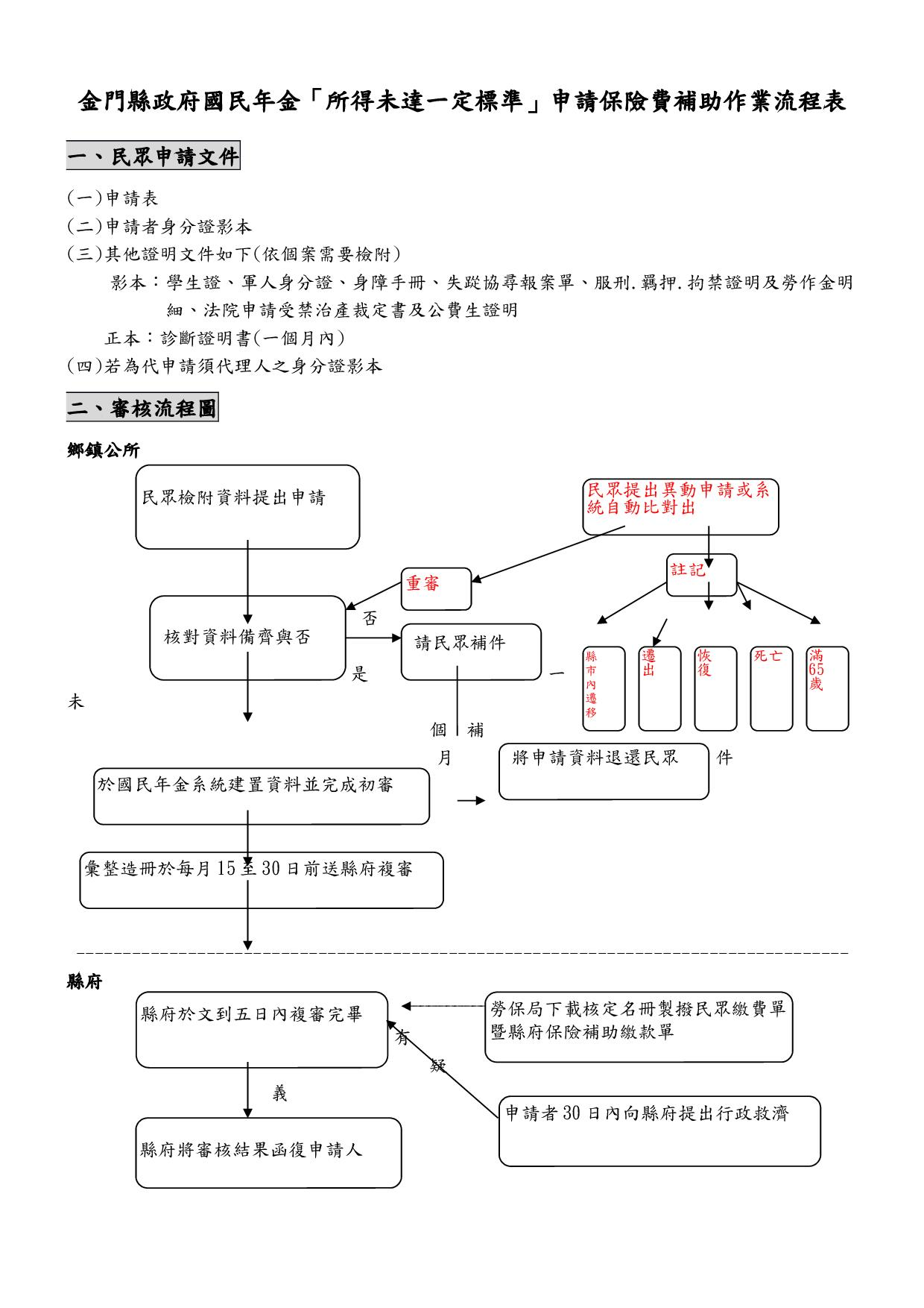 國民年金-申請流程表105版1