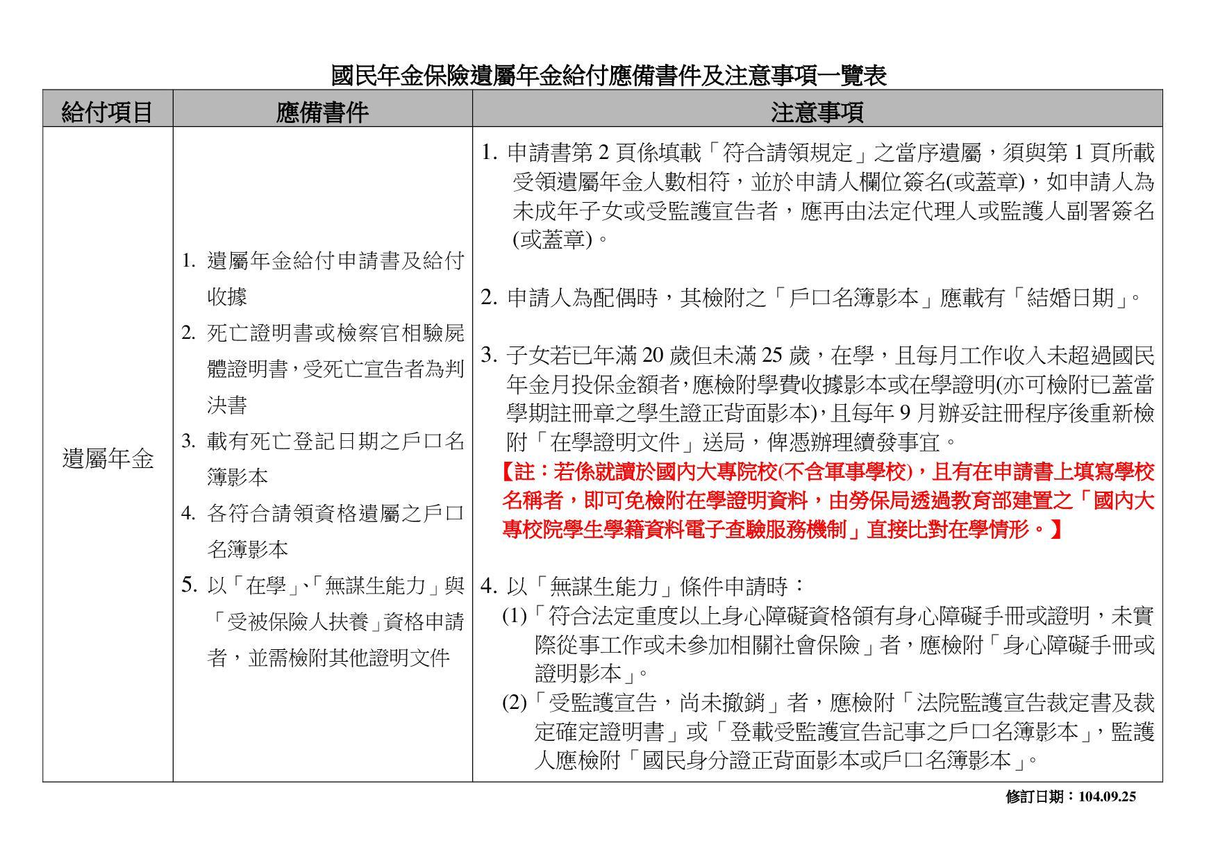 遺屬年金給付應備書件及注意事項一覽表
