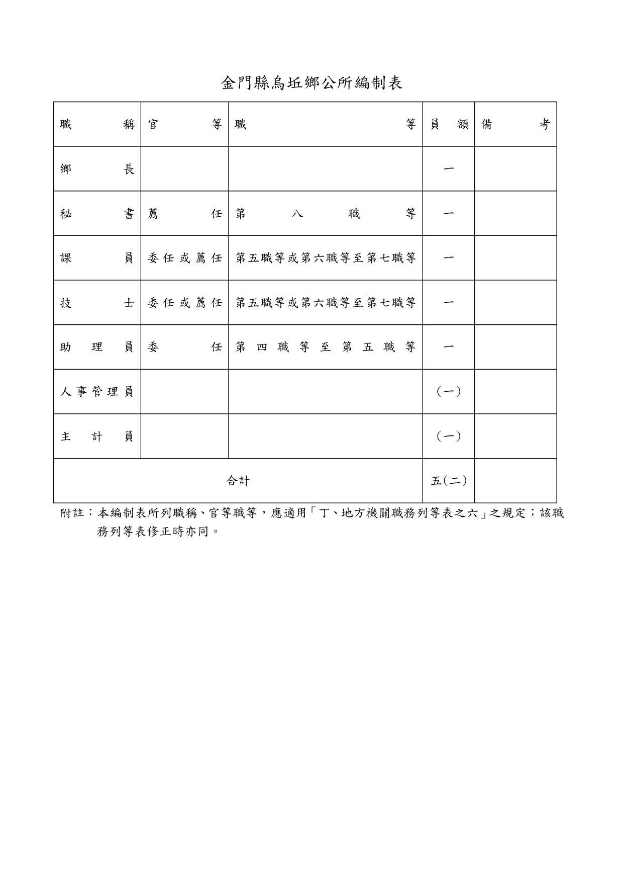 金門縣烏坵鄉公所編制表