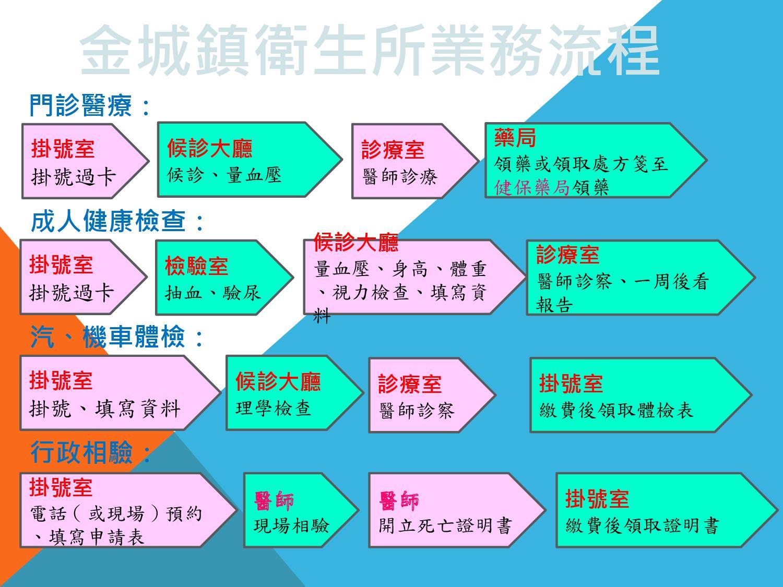 金城鎮衛生所業務流程圖
