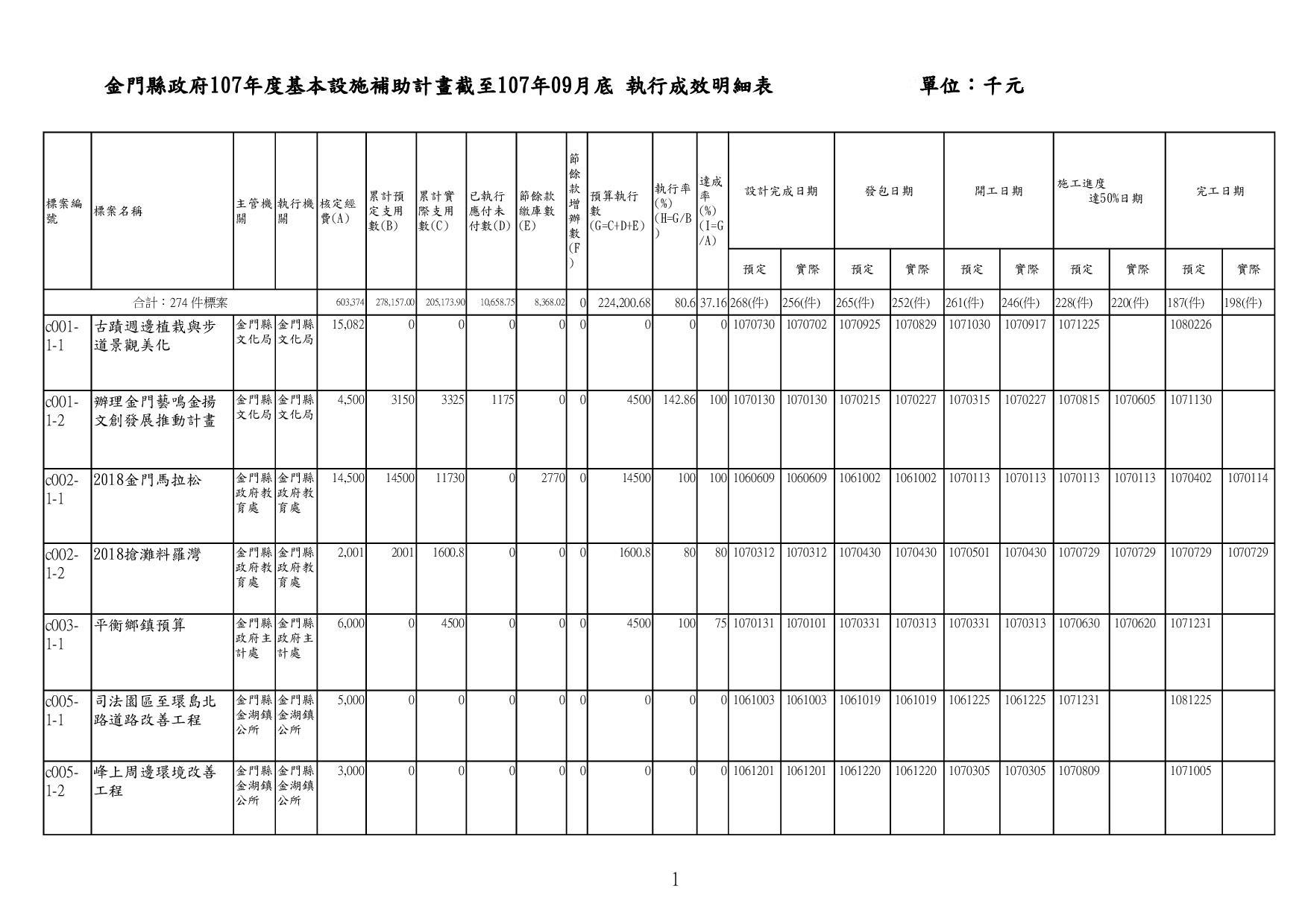 金門縣政府107年度基本設施補助計畫截至107年09月底 執行成效明細表